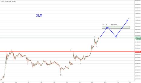 XLMUSD: XLM - Lumen has great momentum and a Stellar partner with.....