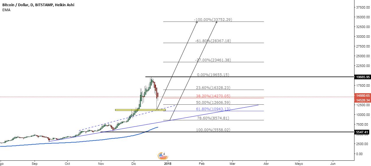 BTC/USD corrección