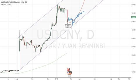USDCNY: LONG TERM BUY USDCNY , TARGET 7