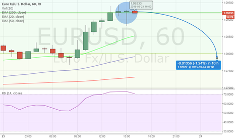 EURUSD: Hourly chart shows signs of exhaustion