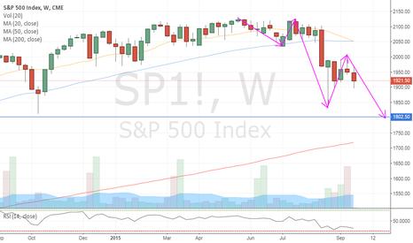 SP1!: S&P crash