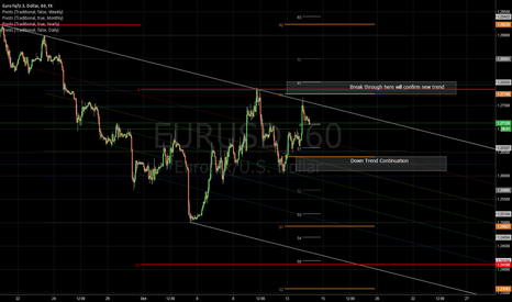 EURUSD: I stay bearish until 1.28000 is broken significantly