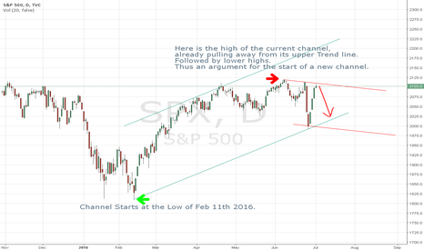 SPX: SPX looking to pull back after July 4th Weekend.
