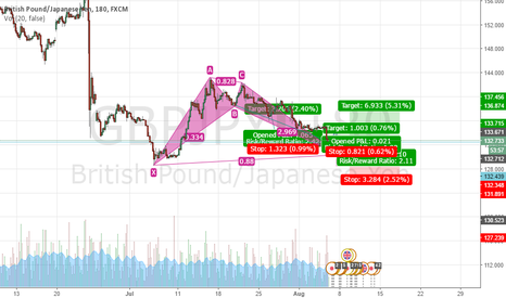 GBPJPY: GBPYJPY: seem possible up now touch the support
