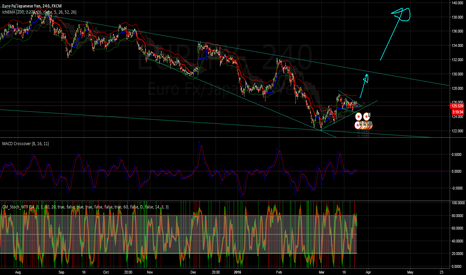 EURJPY: EURJPY - Long - 4HR - Consolidation