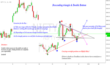 NIFTY: Nifty : False Breakouts n another Ranging Day ?!