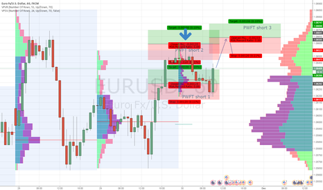 EURUSD: If long break, there is an short 3 level
