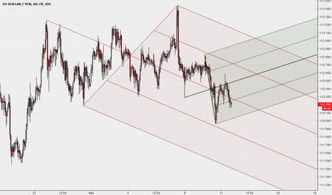 USDJPY: USDJPY and Median Lines - 1H chart