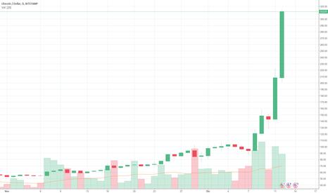 LTCUSD: Alternativa para inversión Litecoin.