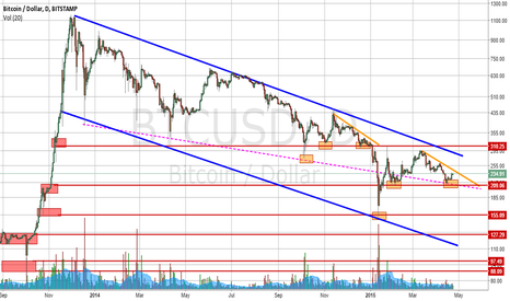 BTCUSD: Plenty of room for more downside