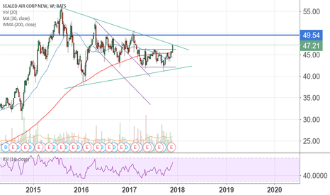 SEE: $SEE interesting