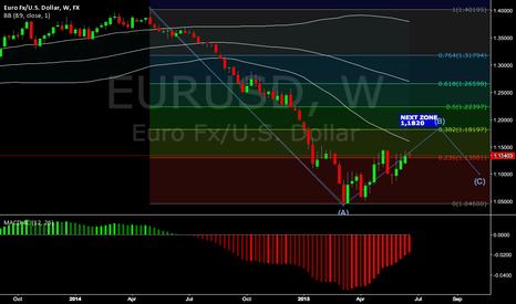 EURUSD: EURUSD upside (week)