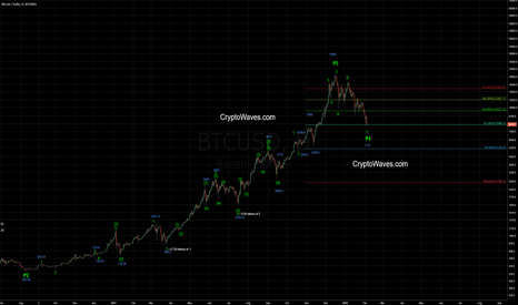 BTCUSD: Bitcoin EWave Daily Count Update