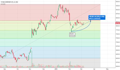 TITAN: Titan Short term gains