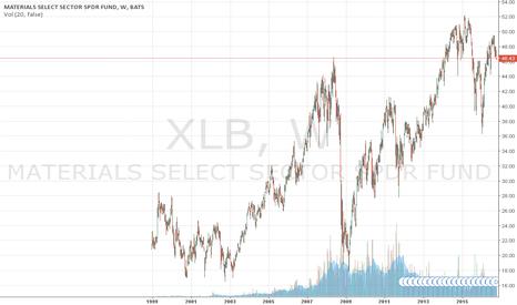 XLB: XLB Skew - Bearish Sentiment