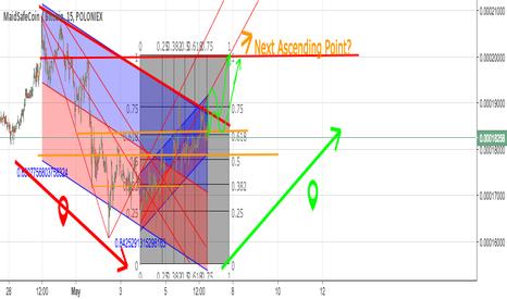 MAIDBTC: MAIDBTC  Short Trend Analysis + Insight in Possible Future Trend