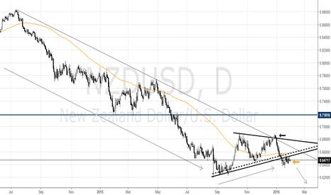 NZDUSD: NZD/USD Continues Lower?