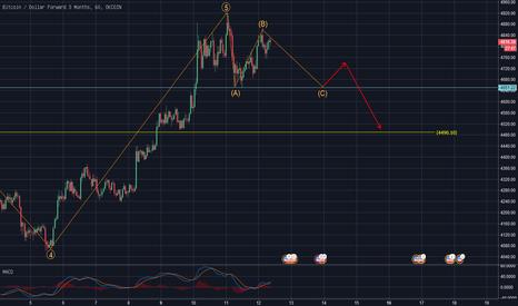 BTCUSD3M: 比特币价格1小时图将会走C浪,向下回撤