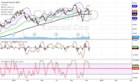 CMCSA: CMCSA bound to move higher long term