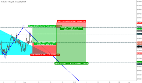AUDUSD: AUD_USD: Long & Short Trade Idea