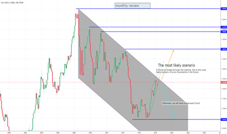EURUSD: EURUSD monthly view