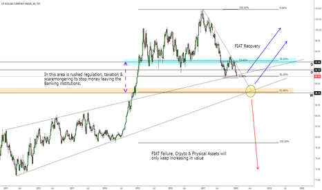 DXY: Controversial approach to the DXY Outlook for the Year