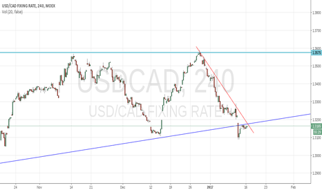USDCAD: Pay attention on USDCAD 4H