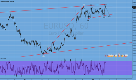 EURUSD: will it fall ?