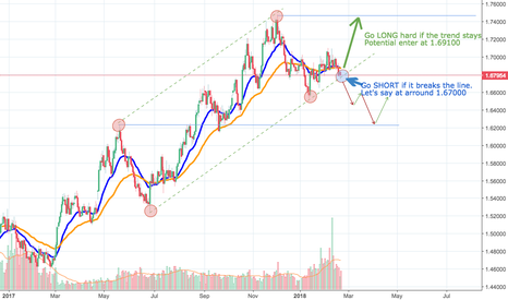 EURNZD: EUR/NZD is currently at interesting point! Breaks or NOT?