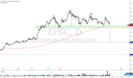 EFSC: EFSC - Head And Shoulders Pattern