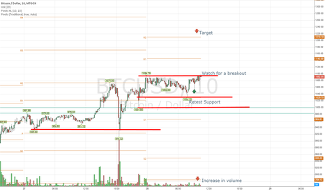 BTCUSD: Could we see a break towards 1200?