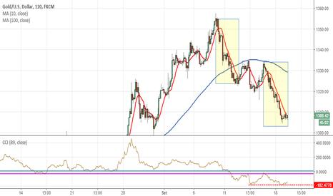 XAUUSD: Gold: consolidamento in 3 onde completo