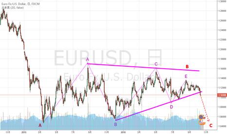 EURUSD: 認定エリオッティシャンが分析するユーロドル(日足)