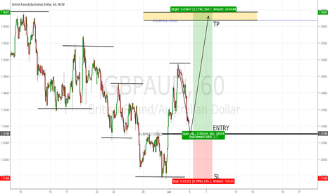 GBPAUD: Simple Uptrend Structure Move! 2.7 R:R!
