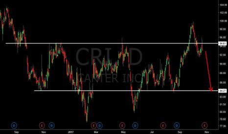 CRI: Short Setup on CRI