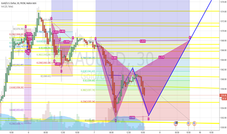 """XAUUSD: A possible """"W"""" pattern on GOLD"""