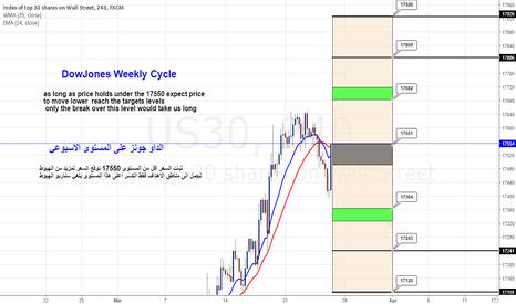 US30: Dow Jones Weekly Cycle Chart Update