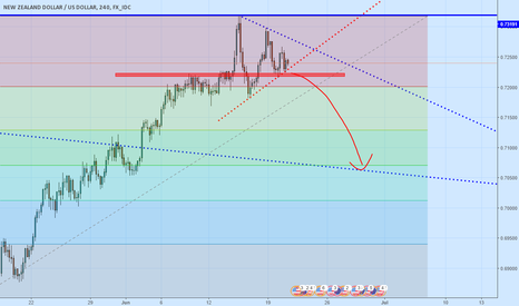 NZDUSD: Possible short with high rw