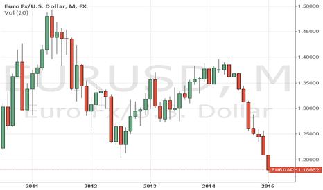 EURUSD: Euro's rate versus US Dollar (2008-2015)