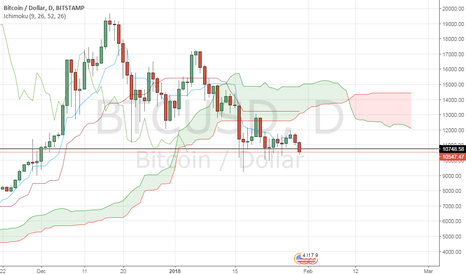 BTCUSD: A major weekly resistance being tested by BTC/USD