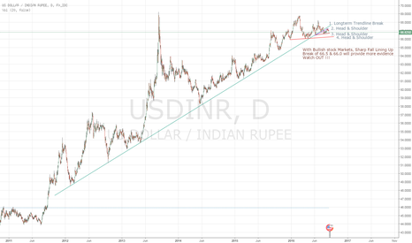 USDINR: USDINR getting Ready to Go DOWN.