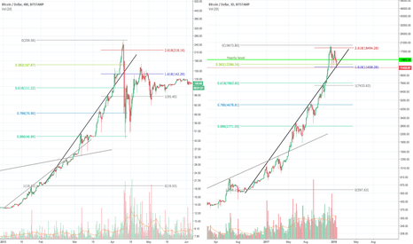BTCUSD: I'm just here for the parabolas.