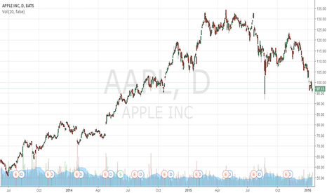 AAPL: AAPL right at support.