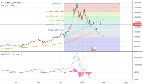 BTCUSD: btc vs usd