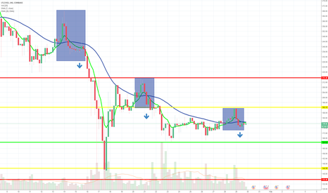 LTCUSD: LTCUSD- Confirmation of Downtrend?