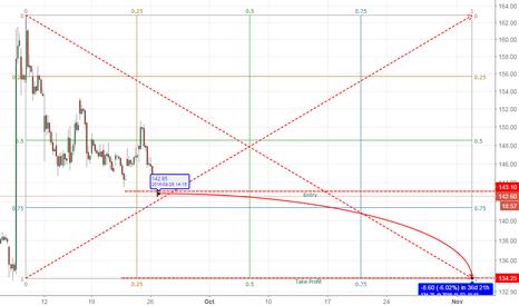 BHEL: Bhel Sell Hourly  TF (Gann analysis).