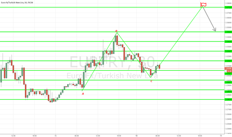 EURTRY: EUR\TRY - ABCD