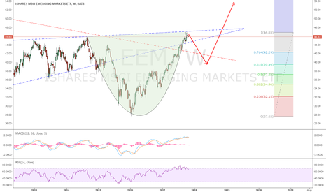 EEM: EEM: The Redhot Emerging Market: Waiting for an entrypoint.