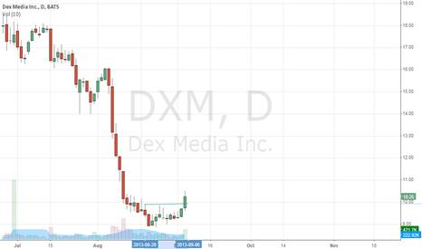 DXM: DXM