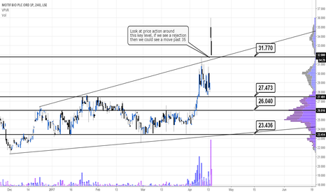 MTFB: Looking good for a move higher #MTFB